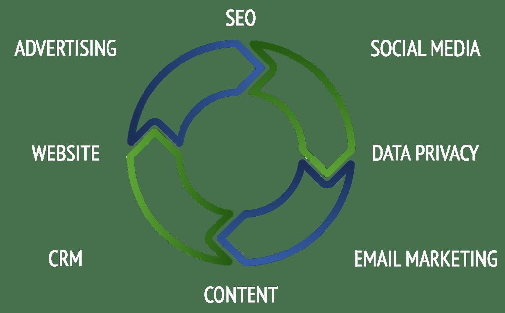 Input Idea homepage. SEO, Social media, data privacy, ema marketing, content, CRM, website, advertising